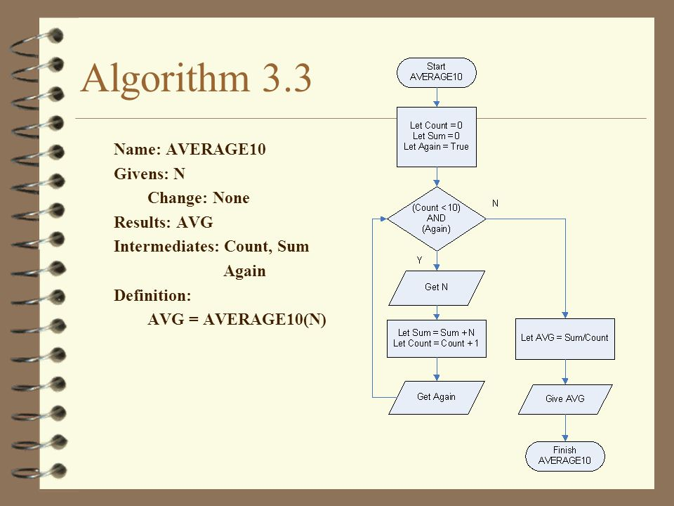 Algorithm 3.3 Name: AVERAGE10 Givens: N Change: None Results: AVG