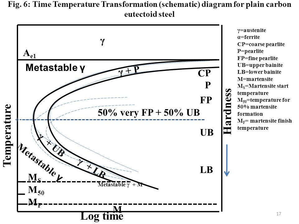 Hardness Temperature Log time γ Ae1 Metastable γ γ + P CP P FP