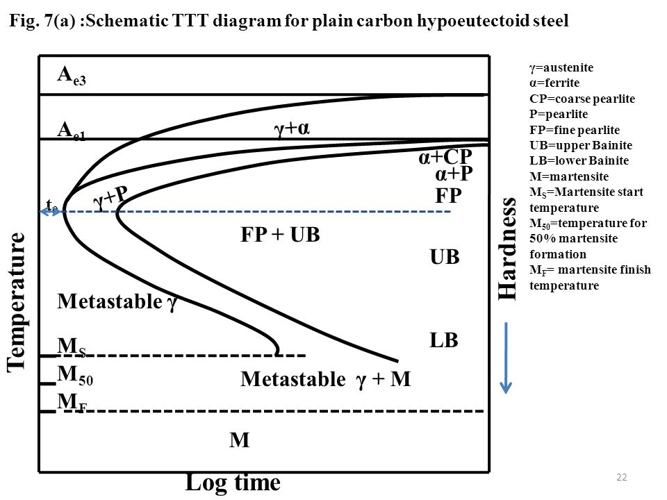 Fig. 7(a) :Schematic TTT diagram for plain carbon hypoeutectoid steel