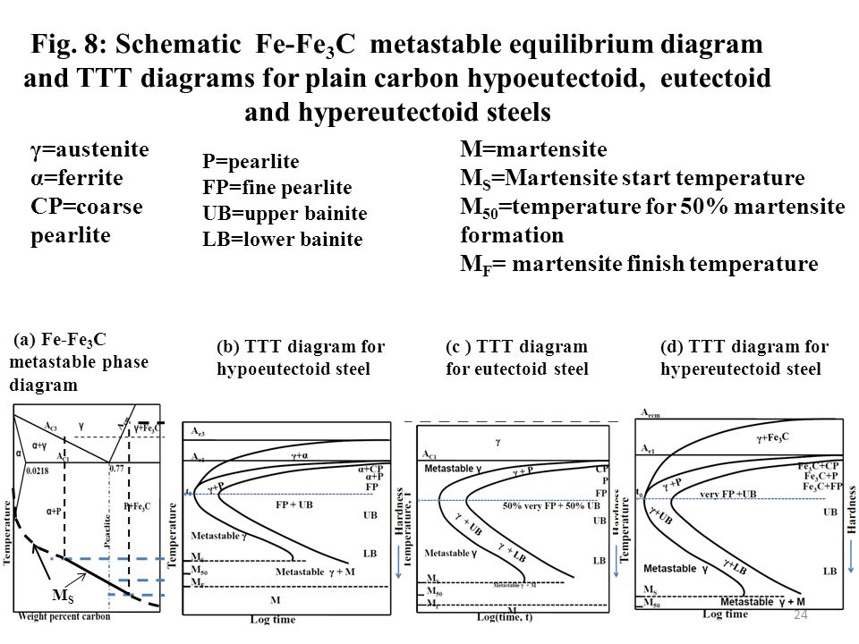 Fig. 8: Schematic Fe-Fe3C metastable equilibrium diagram and TTT diagrams for plain carbon hypoeutectoid, eutectoid and hypereutectoid steels