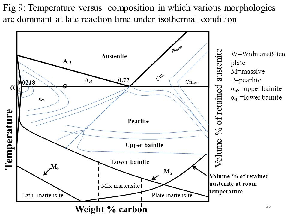 Fig 9: Temperature versus composition in which various morphologies