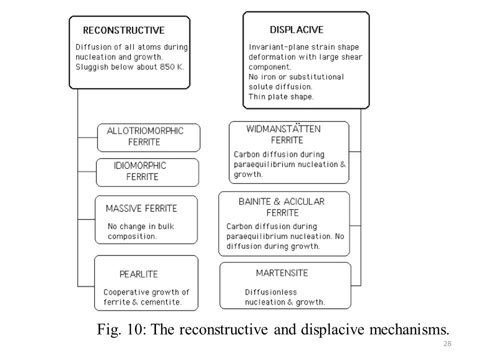 Fig. 10: The reconstructive and displacive mechanisms.