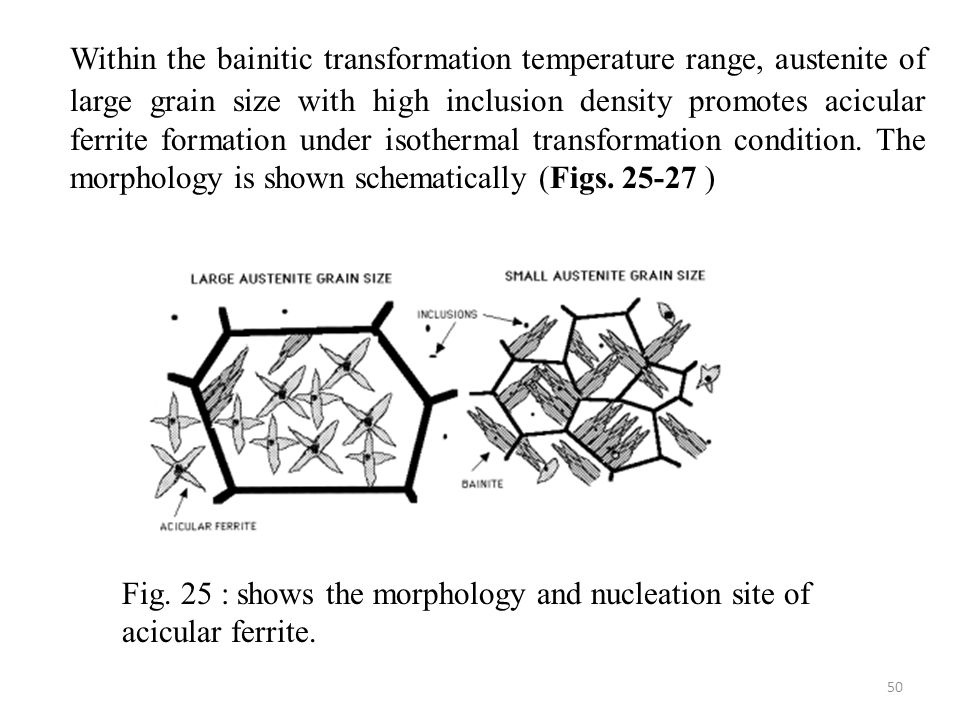 Within the bainitic transformation temperature range, austenite of large grain size with high inclusion density promotes acicular ferrite formation under isothermal transformation condition. The morphology is shown schematically (Figs. 25-27 )
