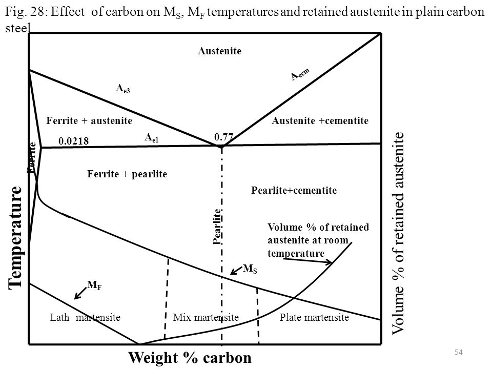 Temperature Volume % of retained austenite Weight % carbon