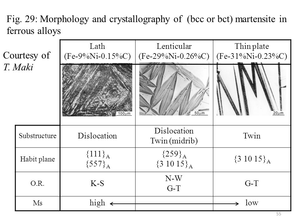 Fig. 29: Morphology and crystallography of (bcc or bct) martensite in ferrous alloys