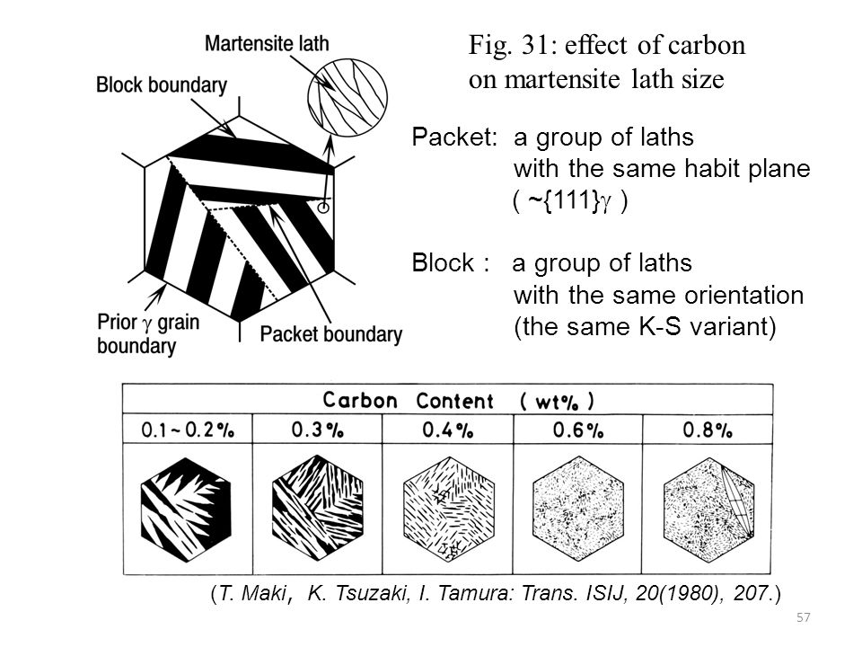 Fig. 31: effect of carbon on martensite lath size