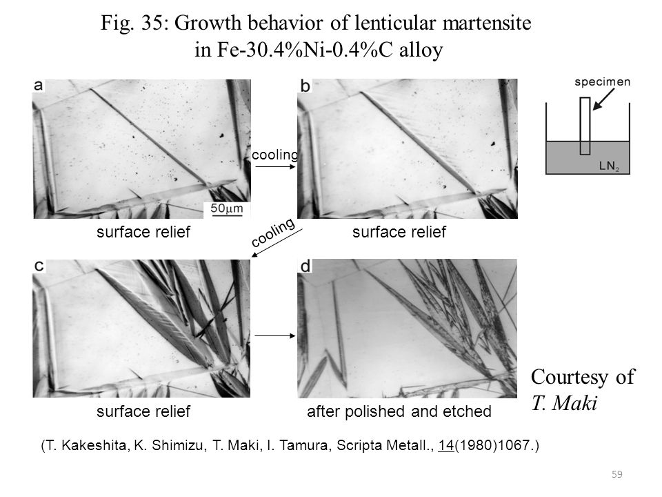 Fig. 35: Growth behavior of lenticular martensite
