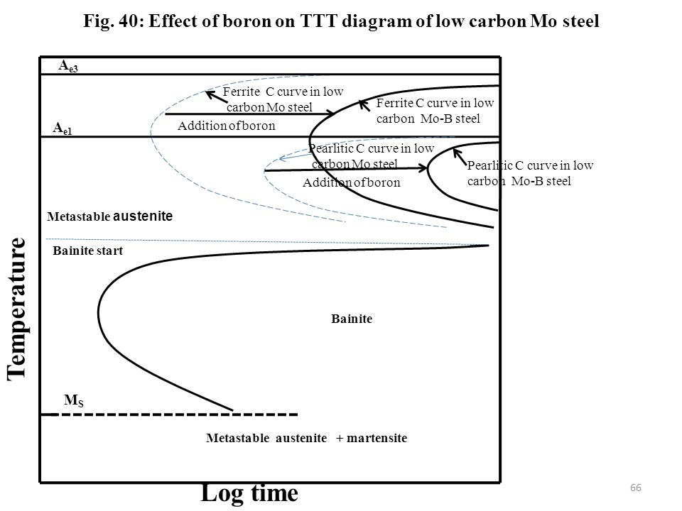 Fig. 40: Effect of boron on TTT diagram of low carbon Mo steel