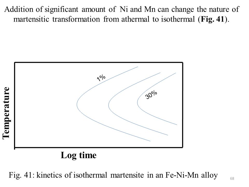 Addition of significant amount of Ni and Mn can change the nature of martensitic transformation from athermal to isothermal (Fig. 41).