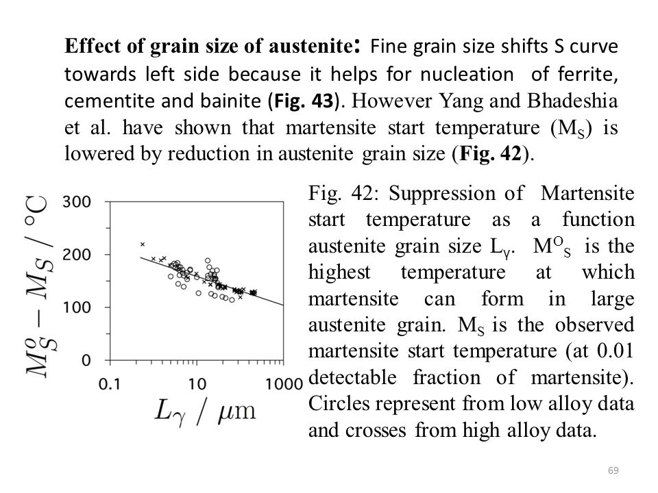 Effect of grain size of austenite: Fine grain size shifts S curve towards left side because it helps for nucleation of ferrite, cementite and bainite (Fig. 43). However Yang and Bhadeshia et al. have shown that martensite start temperature (MS) is lowered by reduction in austenite grain size (Fig. 42).