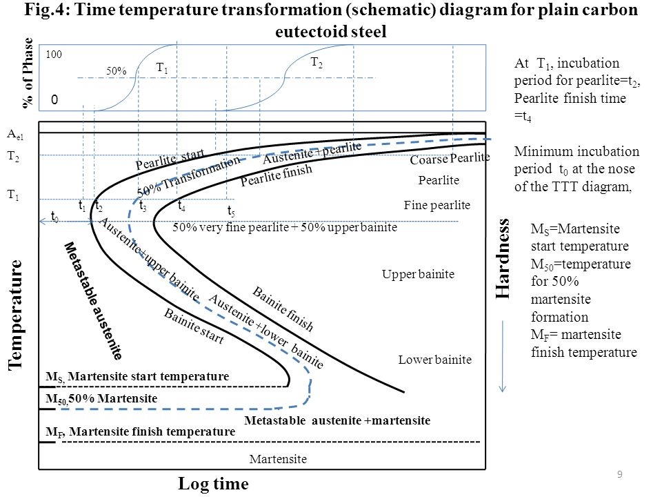 Fig.4: Time temperature transformation (schematic) diagram for plain carbon eutectoid steel