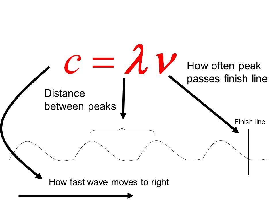 How often peak passes finish line Distance between peaks