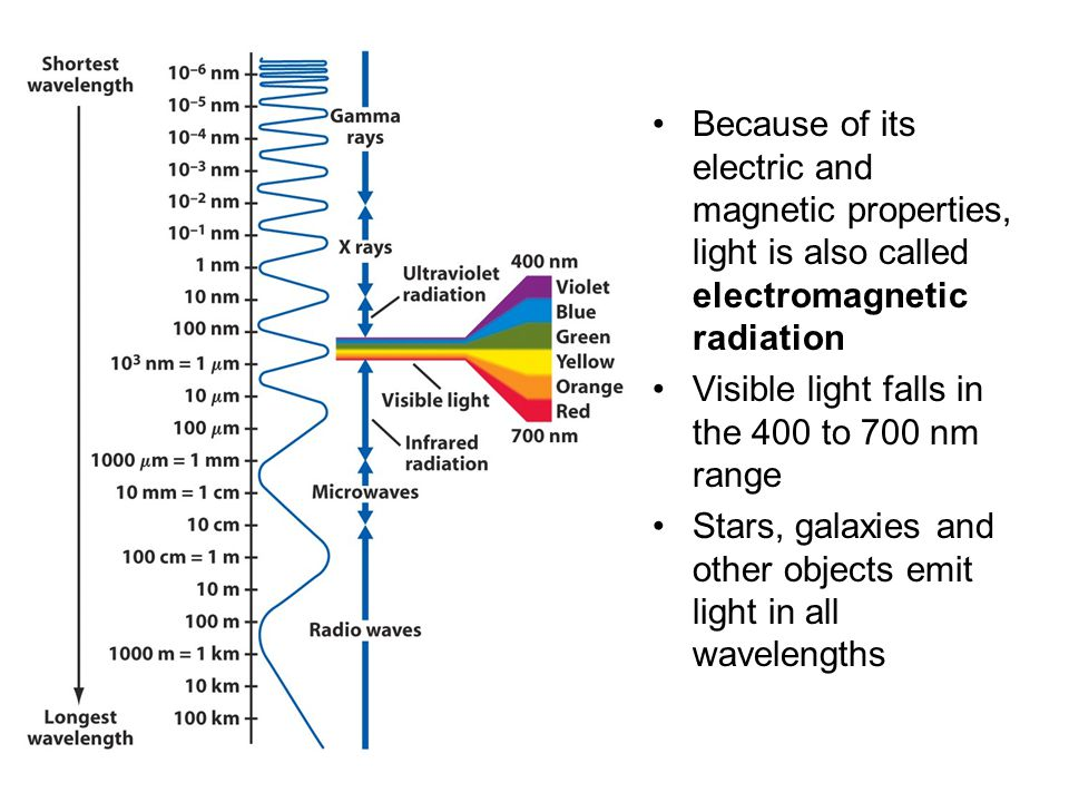 Because of its electric and magnetic properties, light is also called electromagnetic radiation