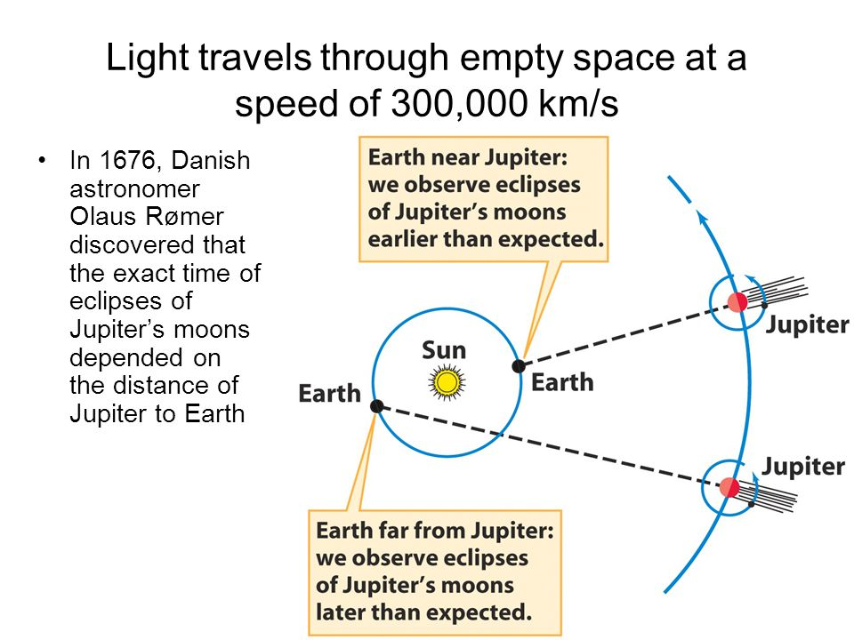 Light travels through empty space at a speed of 300,000 km/s