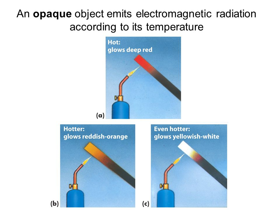 An opaque object emits electromagnetic radiation according to its temperature