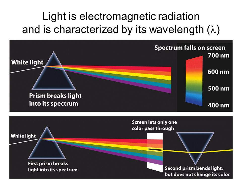 Light is electromagnetic radiation and is characterized by its wavelength ()