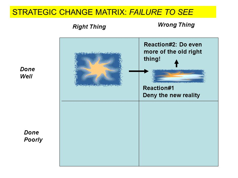 STRATEGIC CHANGE MATRIX: FAILURE TO SEE