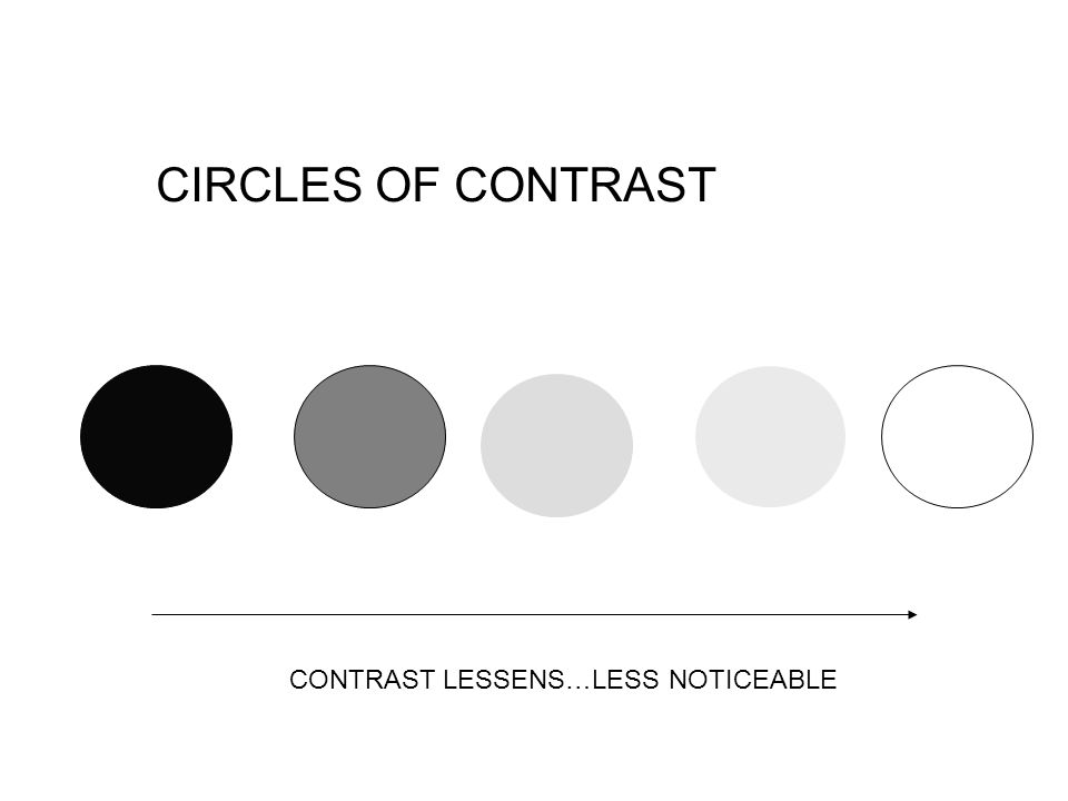 CIRCLES OF CONTRAST CONTRAST LESSENS…LESS NOTICEABLE