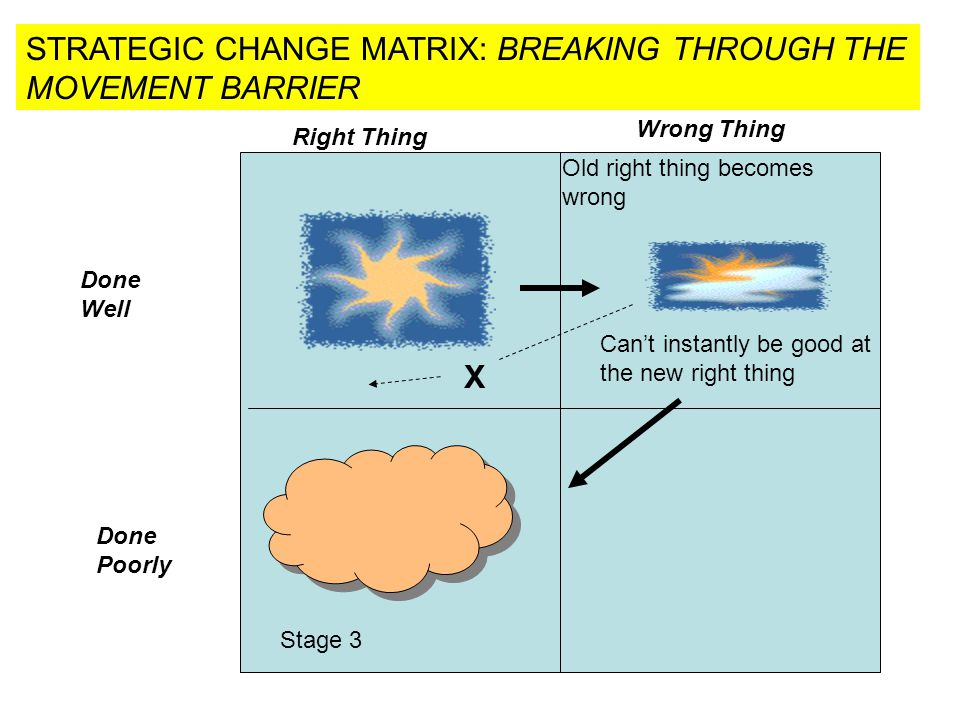 STRATEGIC CHANGE MATRIX: BREAKING THROUGH THE MOVEMENT BARRIER