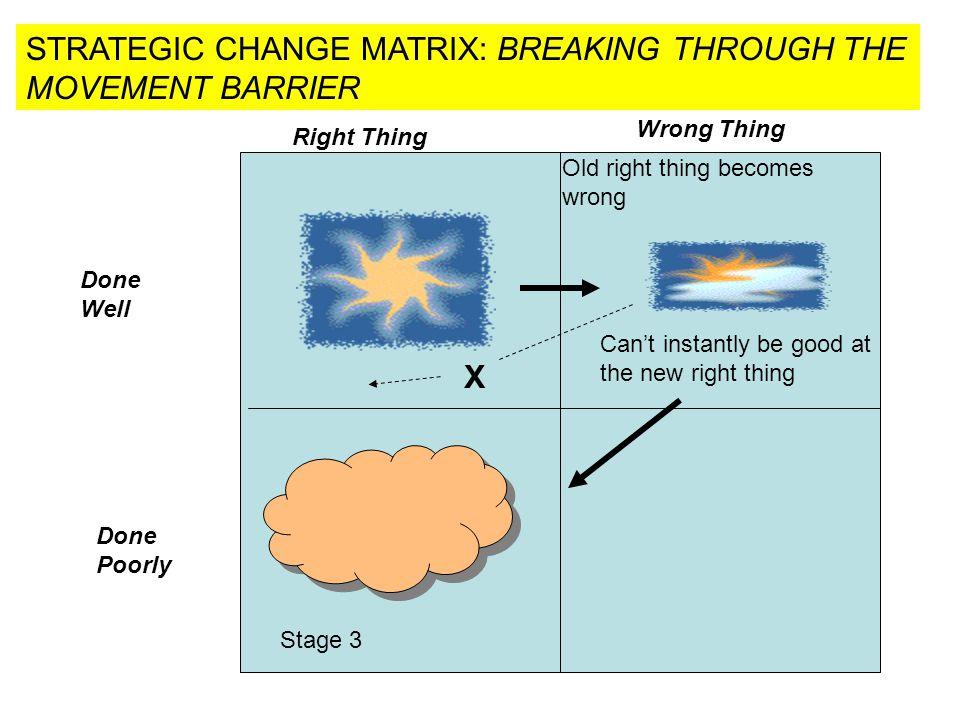 STRATEGIC CHANGE MATRIX: BREAKING THROUGH THE MOVEMENT BARRIER
