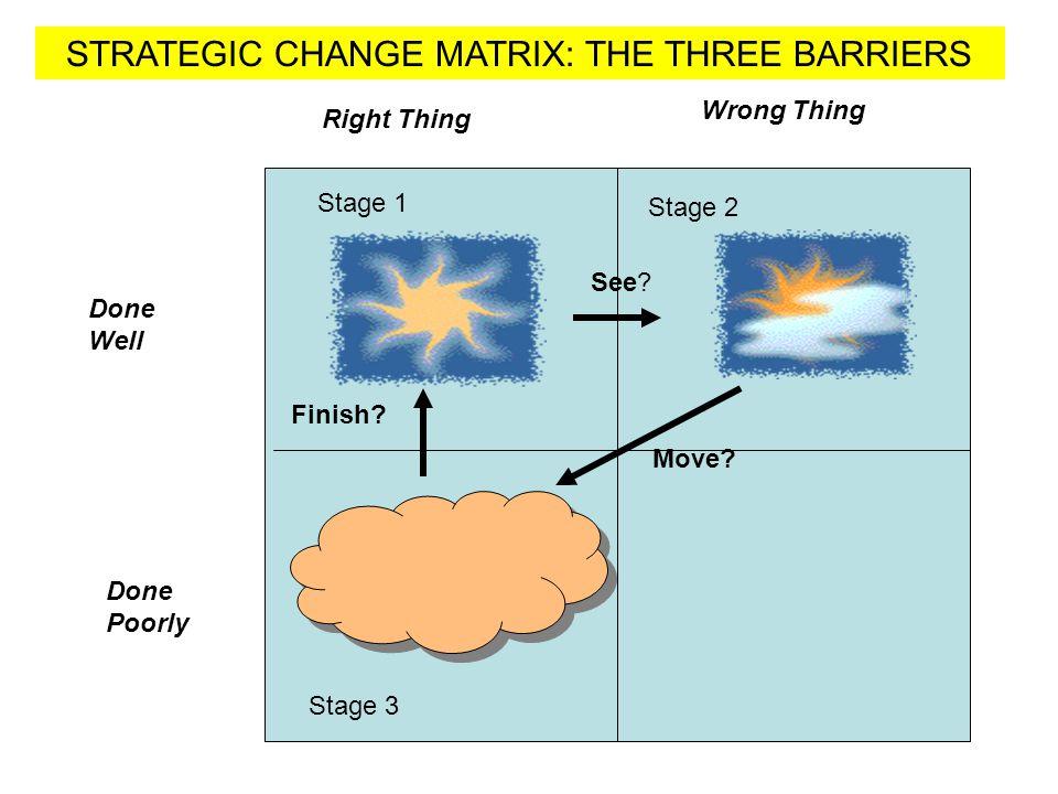 STRATEGIC CHANGE MATRIX: THE THREE BARRIERS