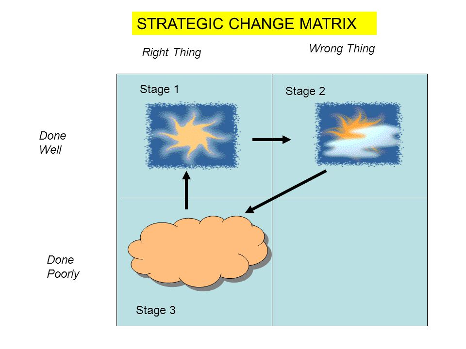 STRATEGIC CHANGE MATRIX