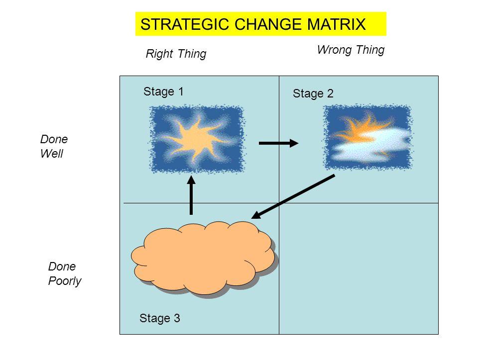 STRATEGIC CHANGE MATRIX