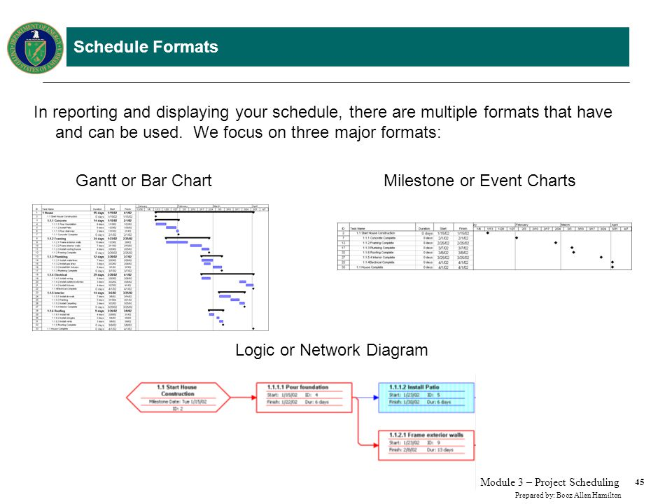 Schedule Formats – Gantt or Bar Chart