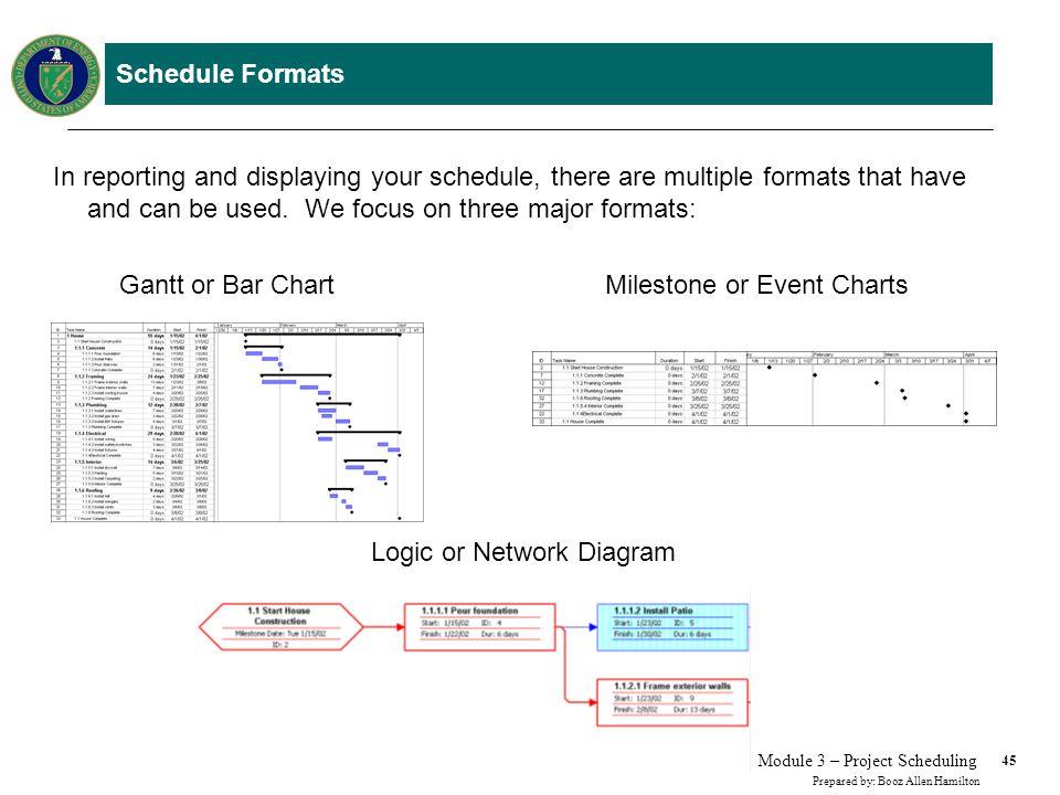 Schedule Formats – Gantt or Bar Chart