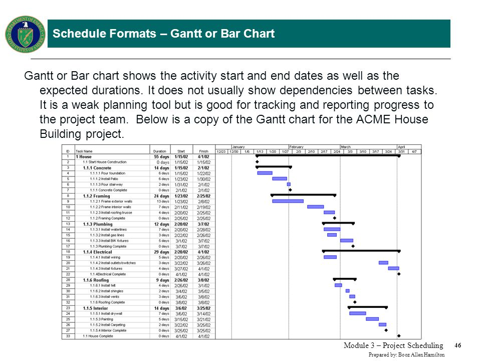 Schedule Formats – Milestone or Event Charts