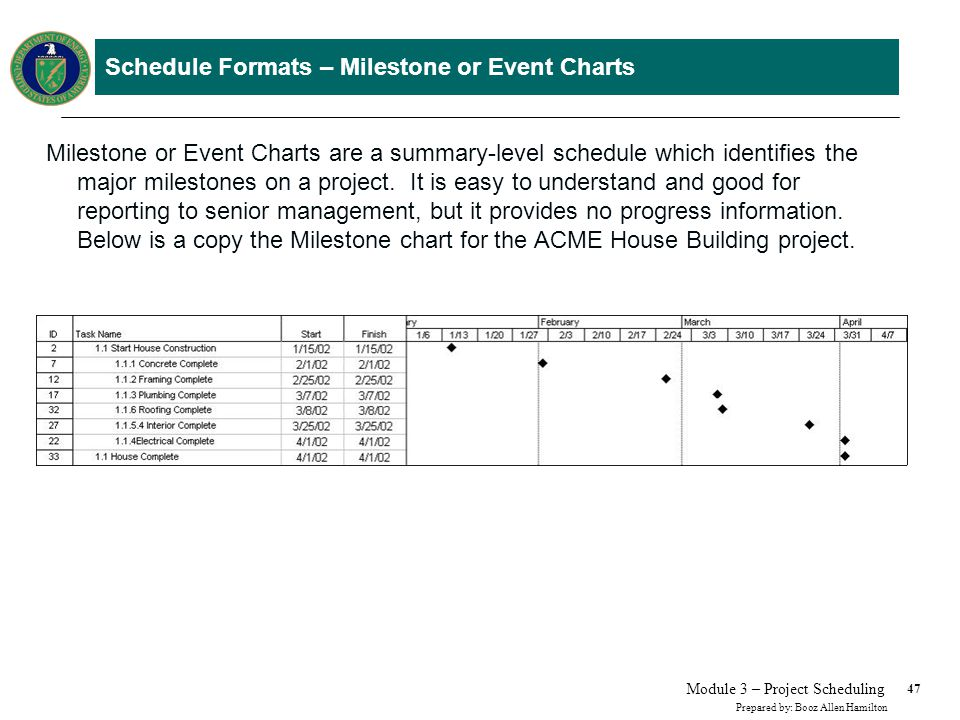 Schedule Formats – Logic or Network Diagram
