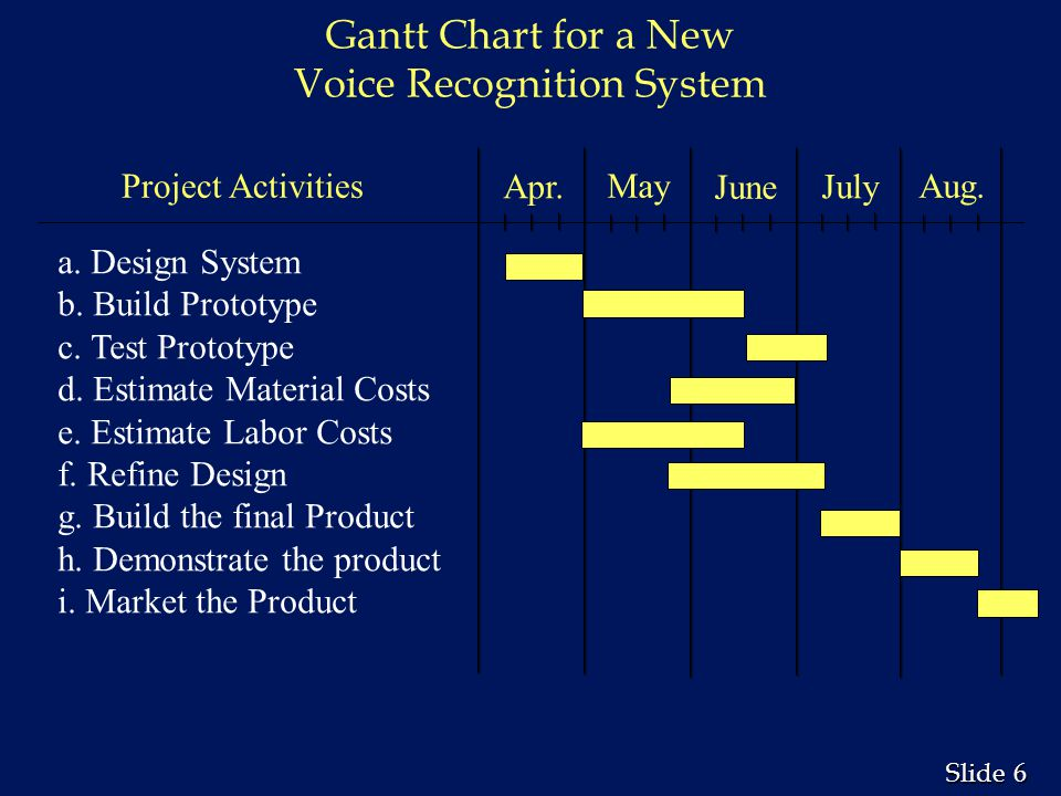 Gantt Chart for a New Voice Recognition System