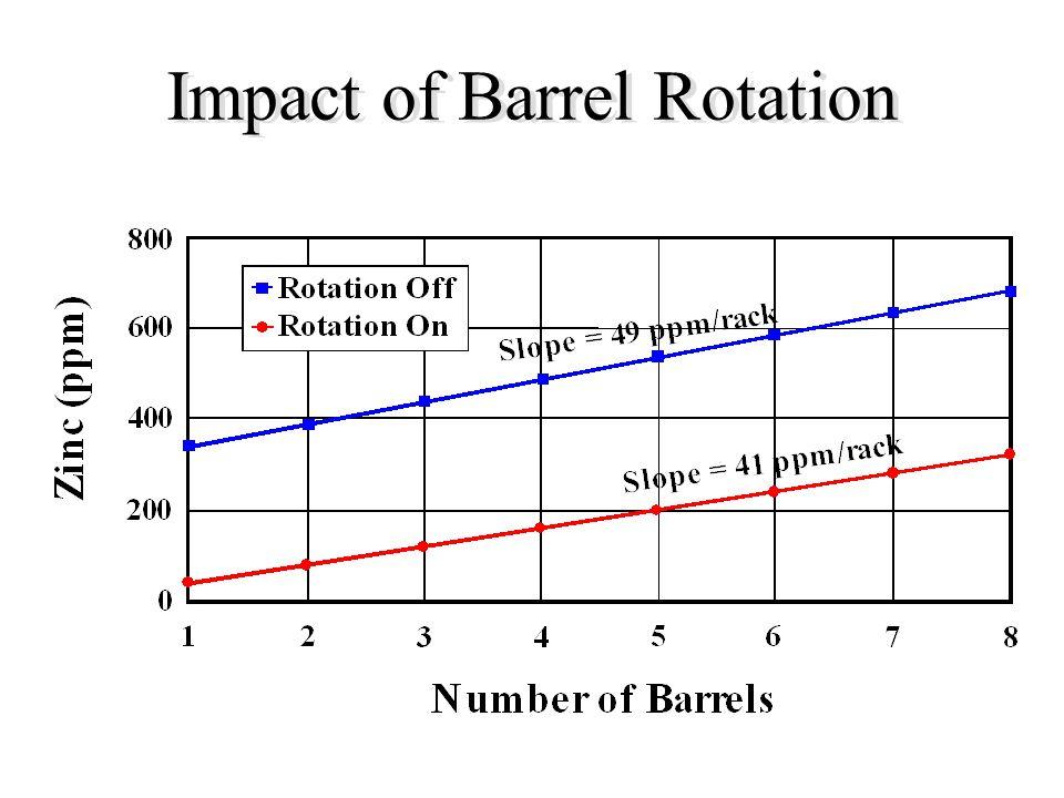 Impact of Barrel Rotation