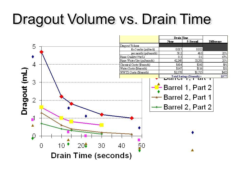 Dragout Volume vs. Drain Time