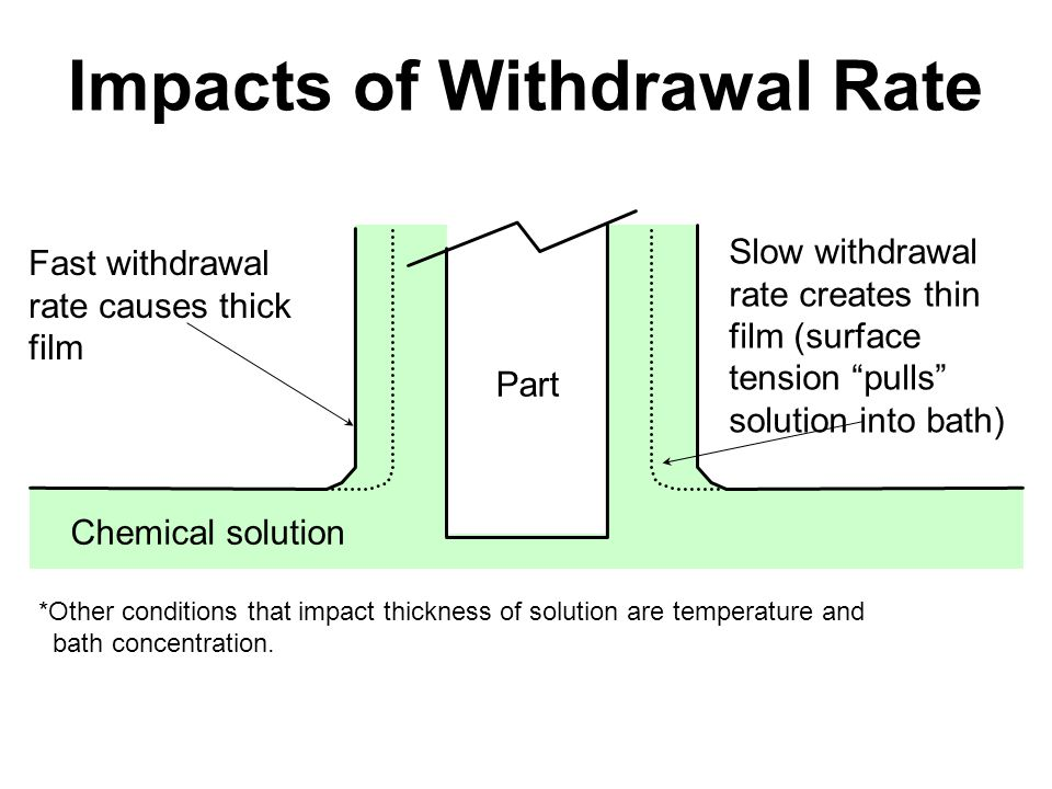 Impacts of Withdrawal Rate