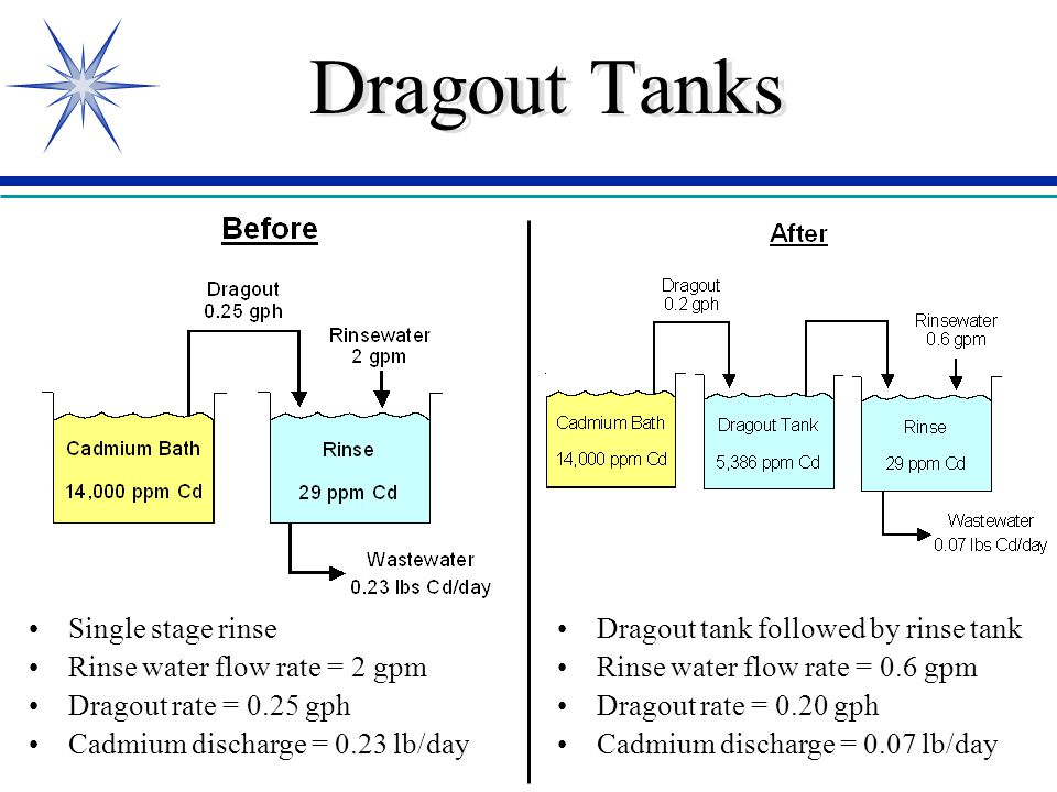 Dragout Tanks Single stage rinse Rinse water flow rate = 2 gpm