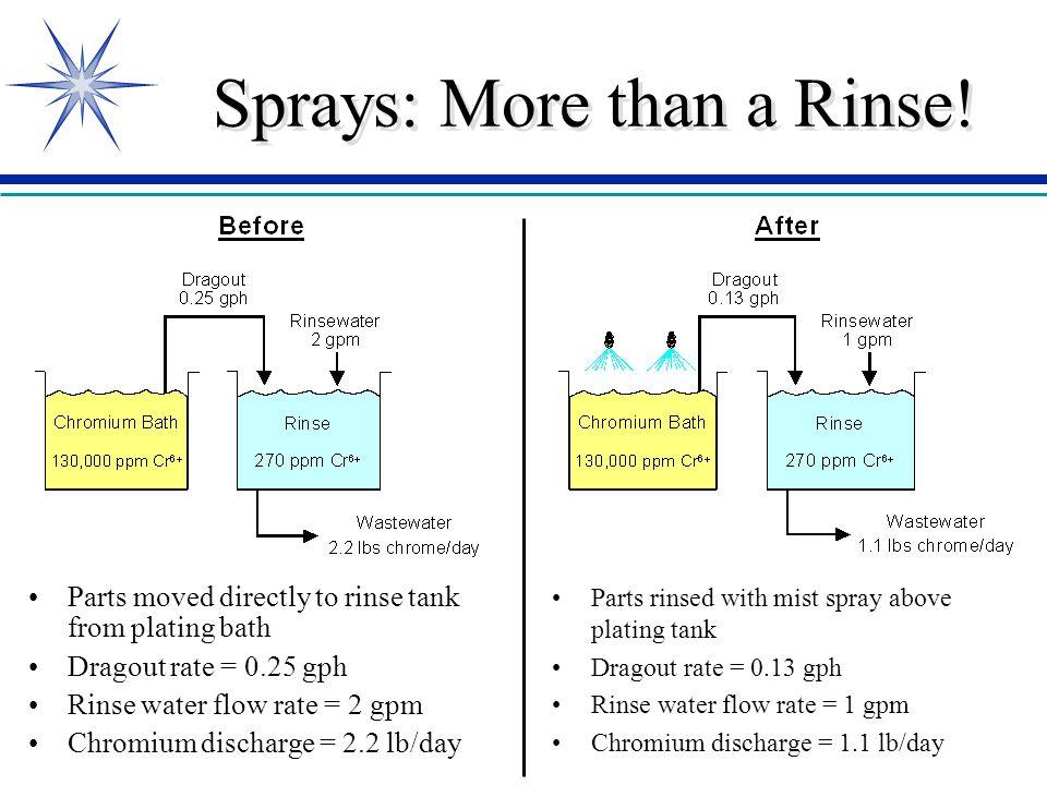 Sprays: More than a Rinse!