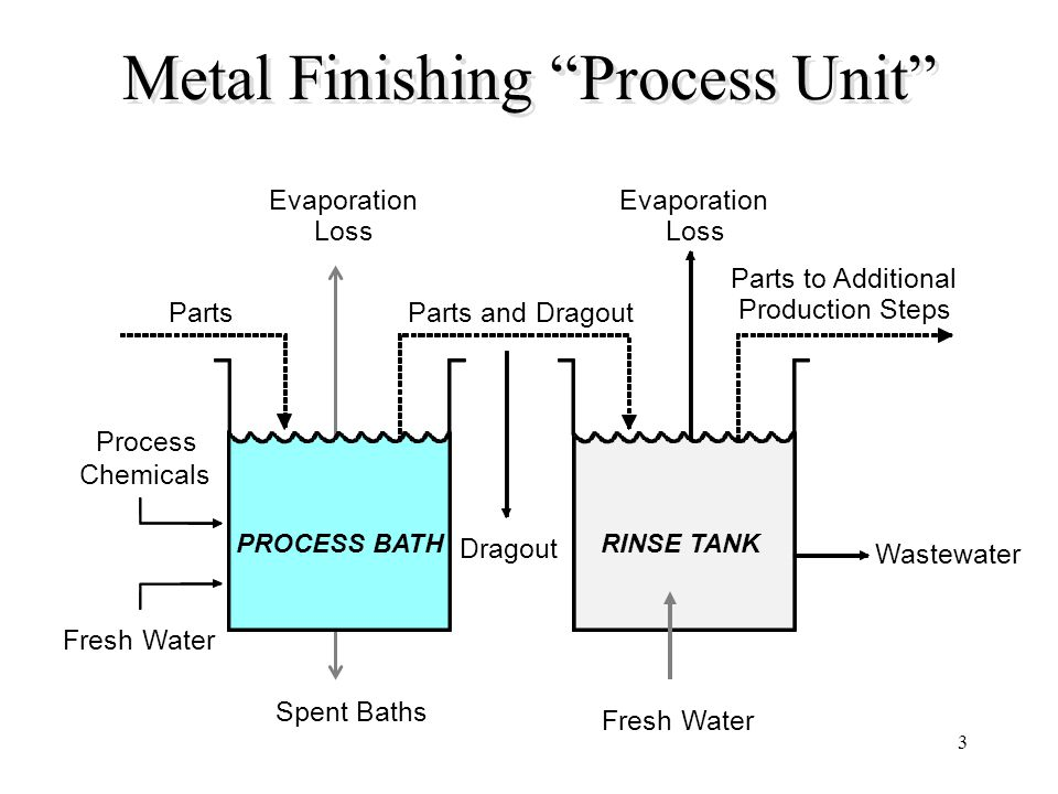Metal Finishing Process Unit
