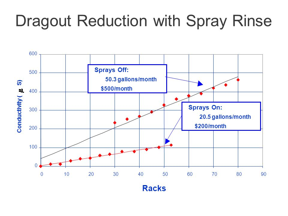 Dragout Reduction with Spray Rinse