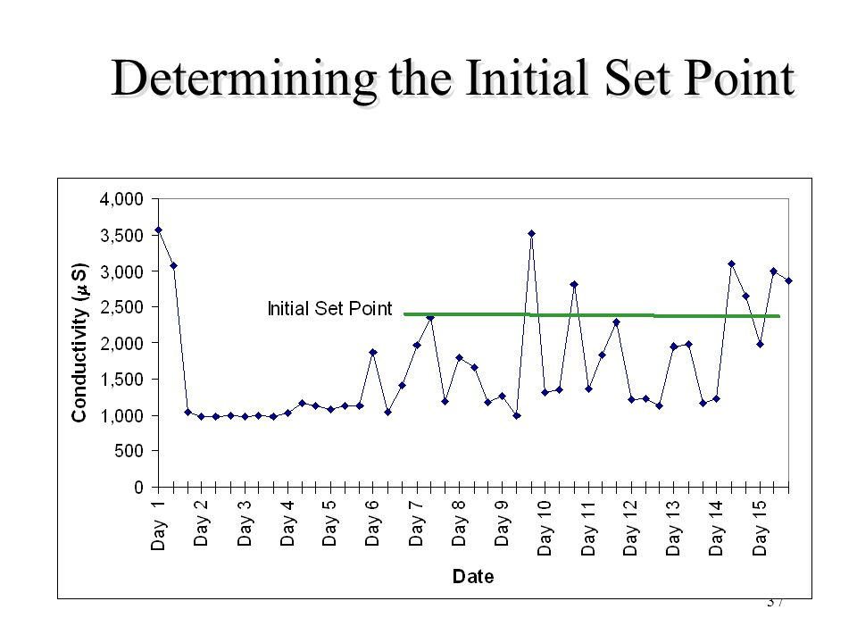 Determining the Initial Set Point