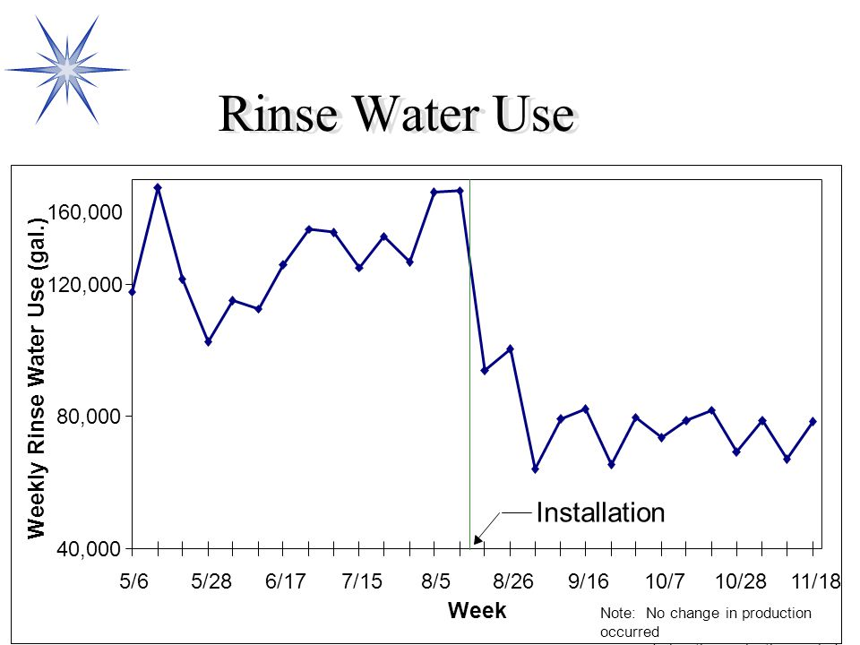 Rinse Water Use Installation Weekly Rinse Water Use (gal.) Week