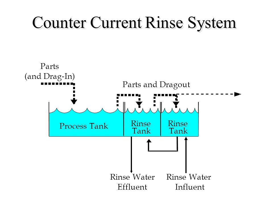 Counter Current Rinse System