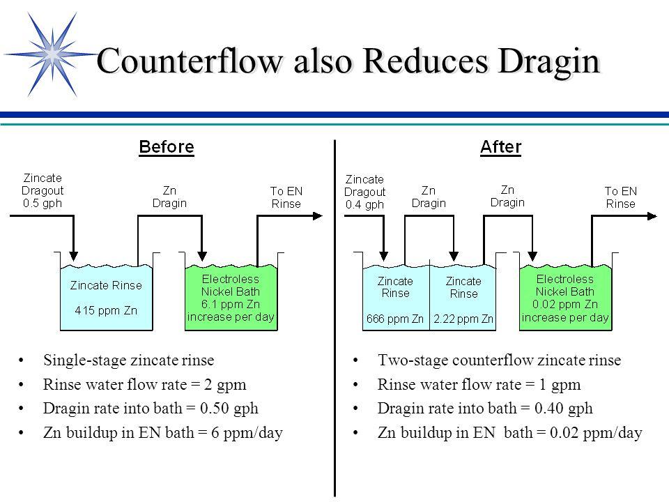 Counterflow also Reduces Dragin