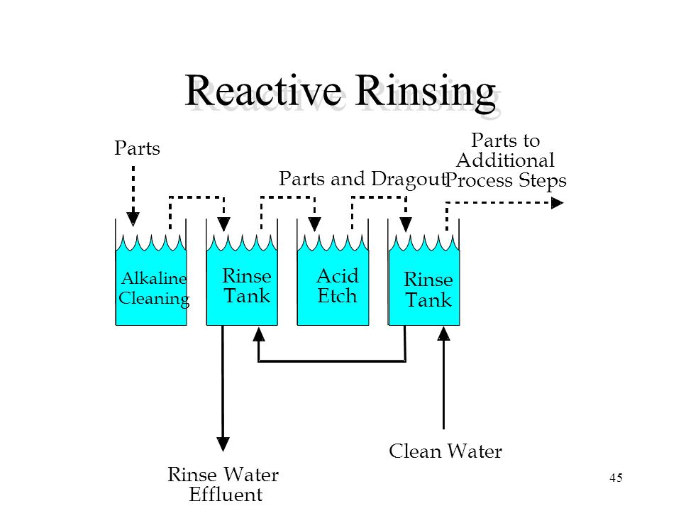 Reactive Rinsing Parts to Parts Additional Parts and Dragout