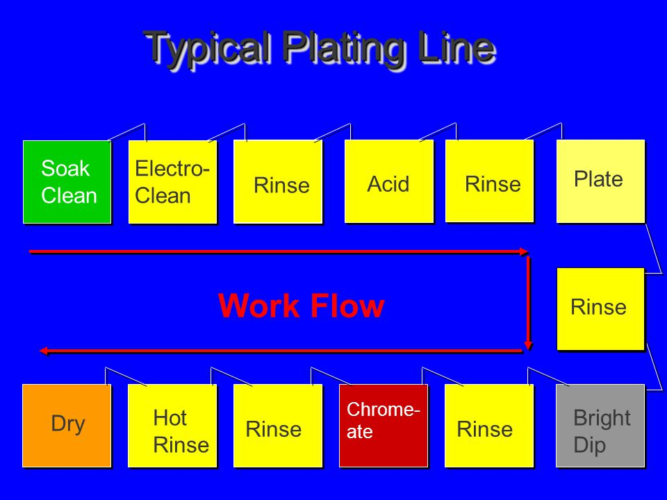 Typical Plating Line Work Flow Electro- Clean Soak Rinse Acid Rinse