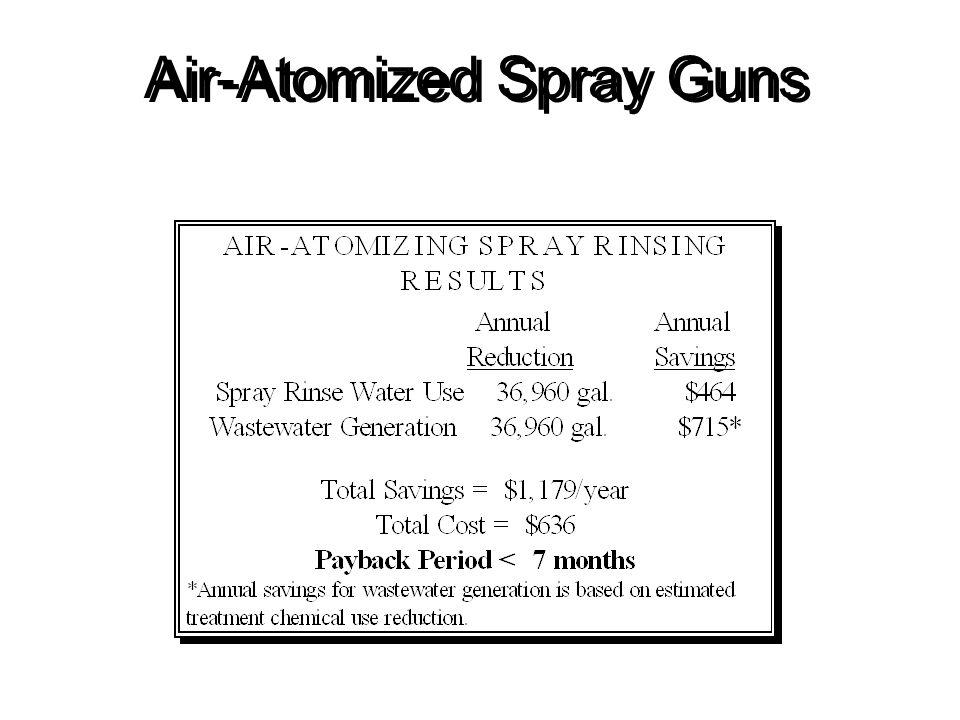 Air-Atomized Spray Guns