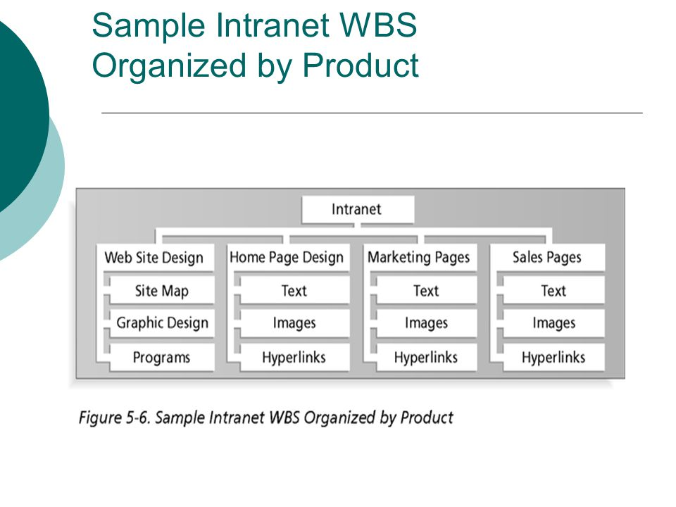 Sample Intranet WBS Organized by Product