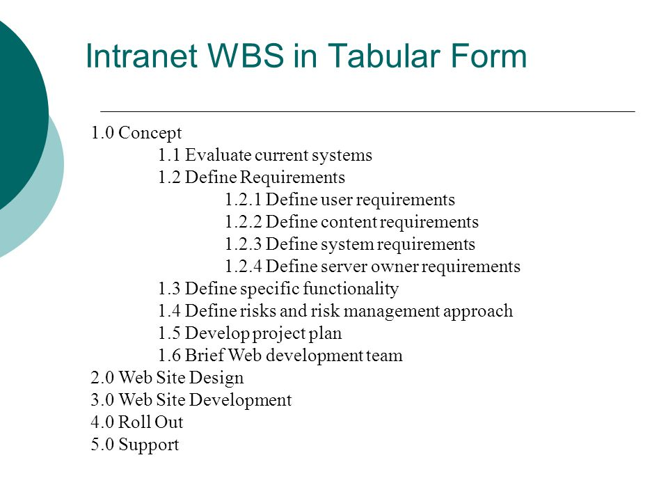 Intranet WBS in Tabular Form