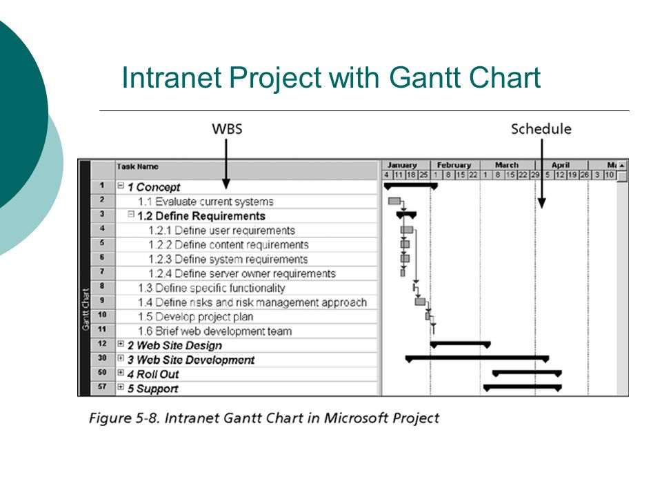 Intranet Project with Gantt Chart