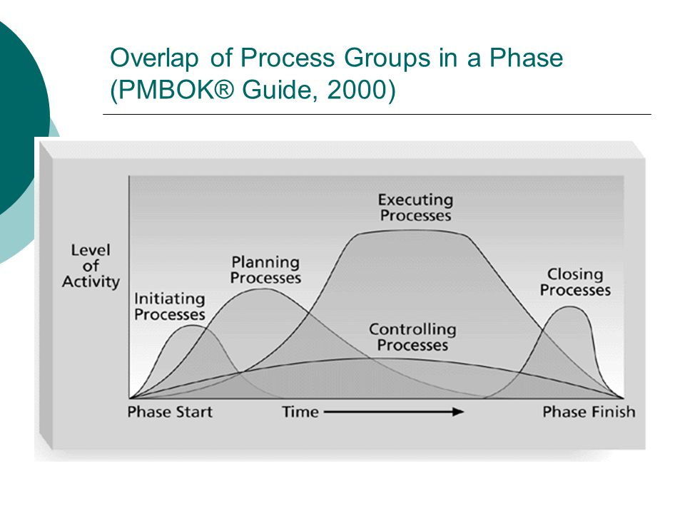 Overlap of Process Groups in a Phase (PMBOK® Guide, 2000)